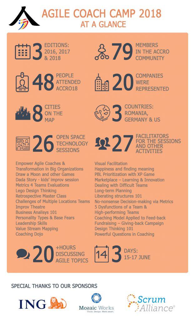ACCRO18 Infographic